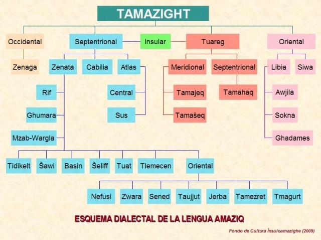 esquema-dialectal